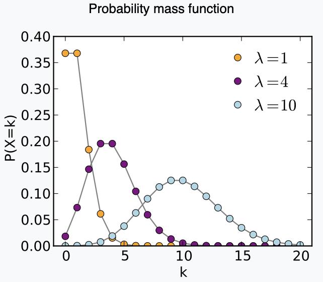 分布 ポアソン 第4回 二項分布・ポアソン分布・正規分布